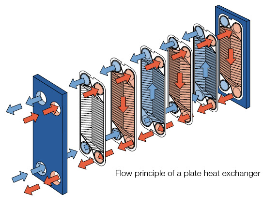 plate type heat exchanger image